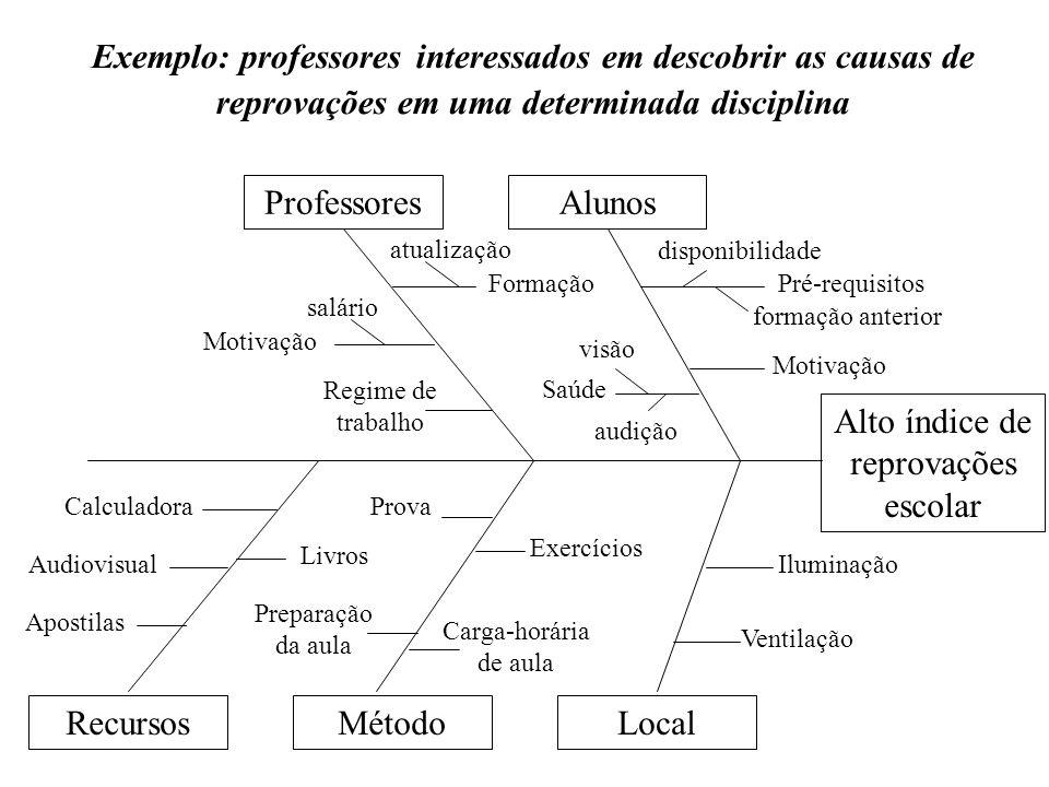 Exemplo: professores interessados em descobrir as causas de reprovações em uma determinada disciplina Alto índice de reprovações escolar Alunos dispon