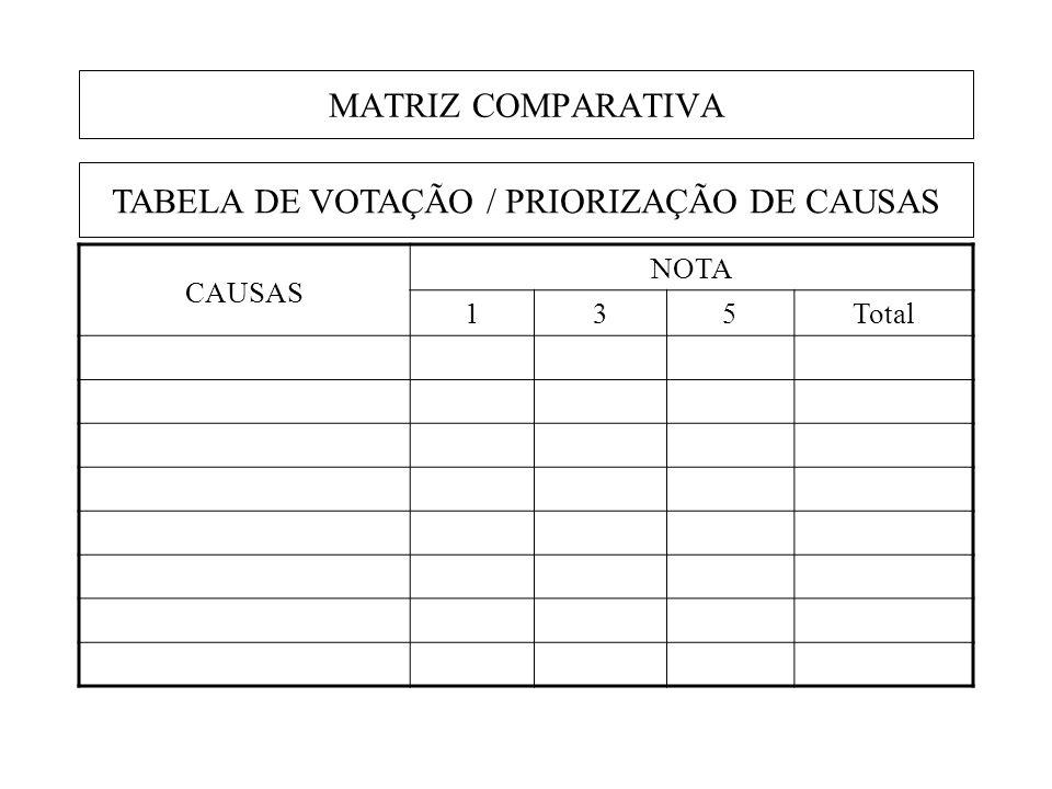 MATRIZ COMPARATIVA TABELA DE VOTAÇÃO / PRIORIZAÇÃO DE CAUSAS CAUSAS NOTA 135Total