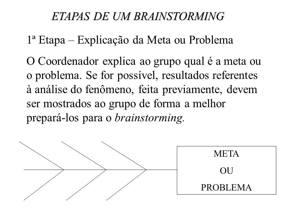 ETAPAS DE UM BRAINSTORMING 1ª Etapa – Explicação da Meta ou Problema O Coordenador explica ao grupo qual é a meta ou o problema. Se for possível, resu