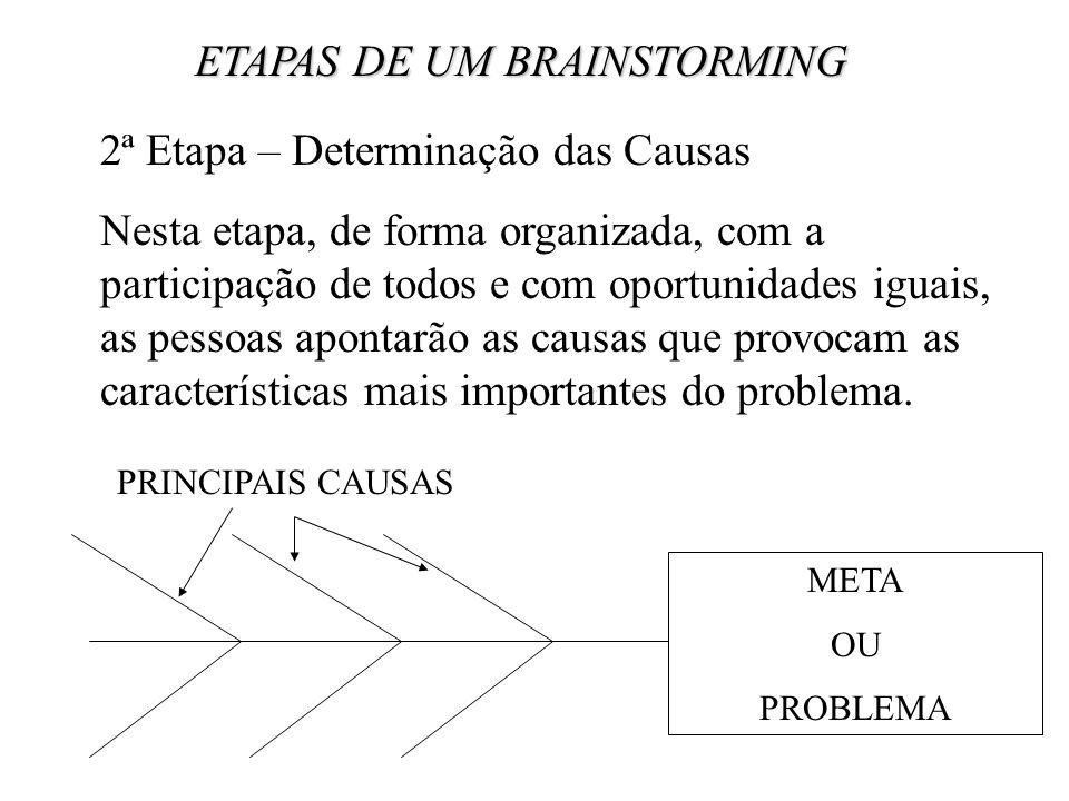 ETAPAS DE UM BRAINSTORMING 3ª Etapa – Determinação das Causas Utilizando-se alguma forma de ponderação, os participantes determinam as causas mais importantes entre todas as listadas.