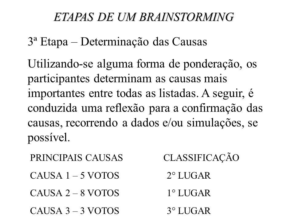 ETAPAS DE UM BRAINSTORMING 3ª Etapa – Determinação das Causas Utilizando-se alguma forma de ponderação, os participantes determinam as causas mais imp