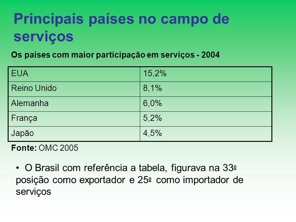 Principais países no campo de serviços Os países com maior participação em serviços - 2004 EUA15,2% Reino Unido8,1% Alemanha6,0% França5,2% Japão4,5%
