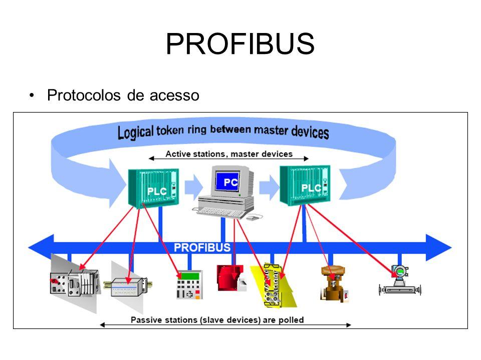 PROFIBUS Protocolos de acesso
