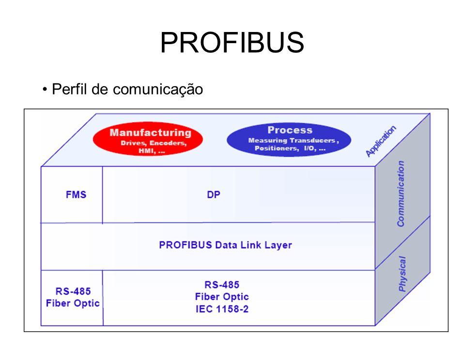 Perfil de comunicação