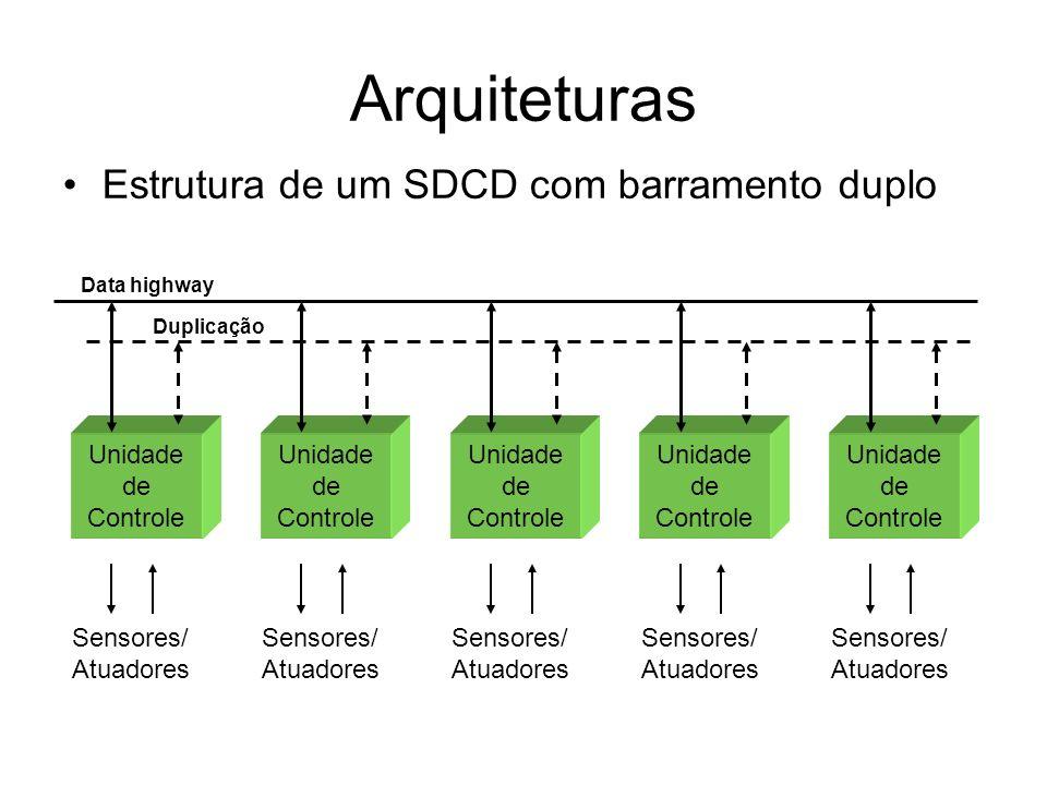 Arquiteturas Unidade de Controle Unidade de Controle Unidade de Controle Unidade de Controle Unidade de Controle Data highway Duplicação Sensores/ Atuadores Sensores/ Atuadores Sensores/ Atuadores Sensores/ Atuadores Sensores/ Atuadores Estrutura de um SDCD com barramento duplo