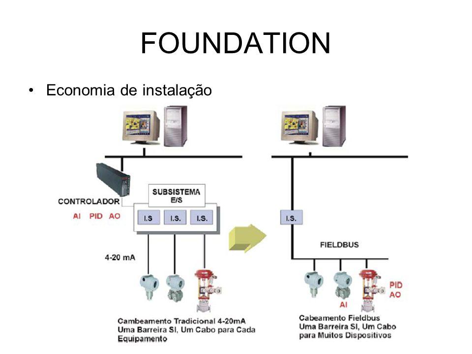 FOUNDATION Economia de instalação
