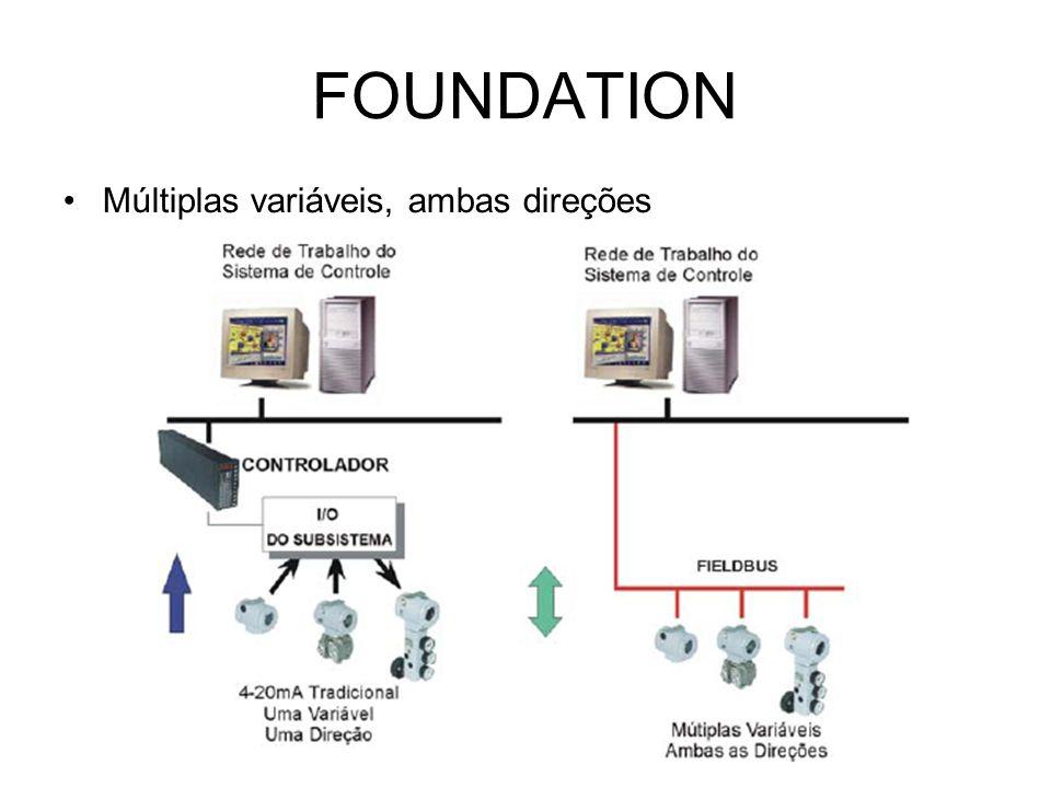 FOUNDATION Múltiplas variáveis, ambas direções