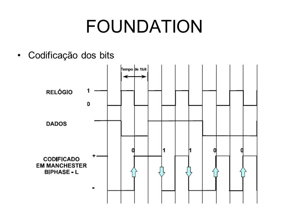FOUNDATION Codificação dos bits