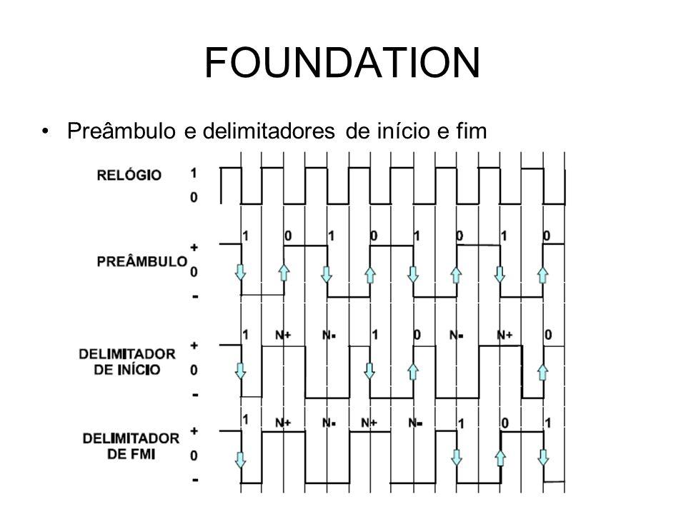 FOUNDATION Preâmbulo e delimitadores de início e fim
