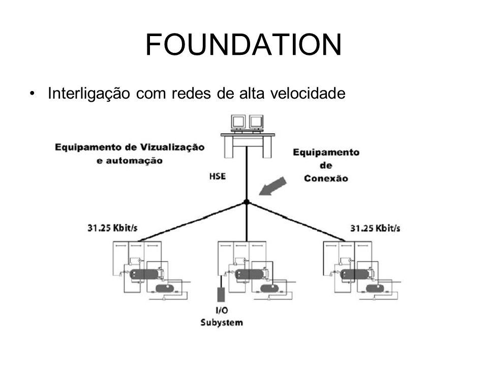 FOUNDATION Interligação com redes de alta velocidade