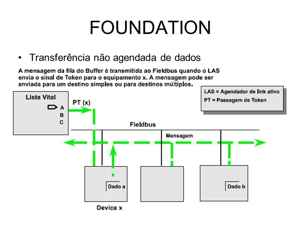 FOUNDATION Transferência não agendada de dados