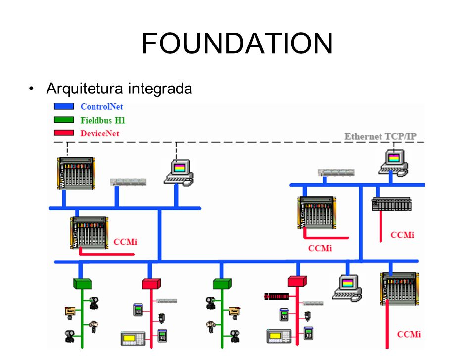 FOUNDATION Arquitetura integrada