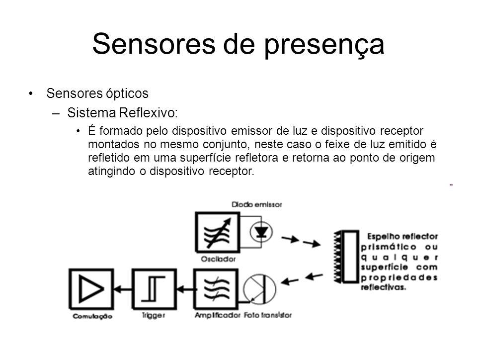 Sensores de presença Sensores ópticos –Sistema Reflexivo: É formado pelo dispositivo emissor de luz e dispositivo receptor montados no mesmo conjunto, neste caso o feixe de luz emitido é refletido em uma superfície refletora e retorna ao ponto de origem atingindo o dispositivo receptor.