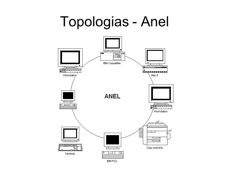 Topologias - Anel