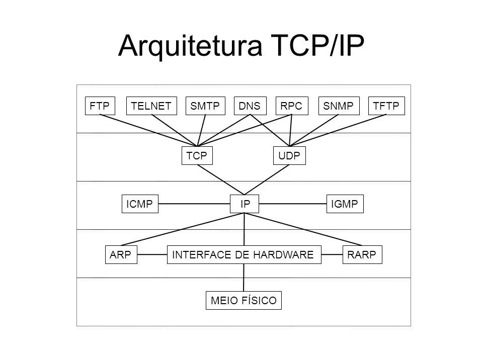 Arquitetura TCP/IP TCPUDP ICMPIGMP IP ARPRARP MEIO FÍSICO INTERFACE DE HARDWARE FTPTELNETSMTPDNSRPCSNMPTFTP