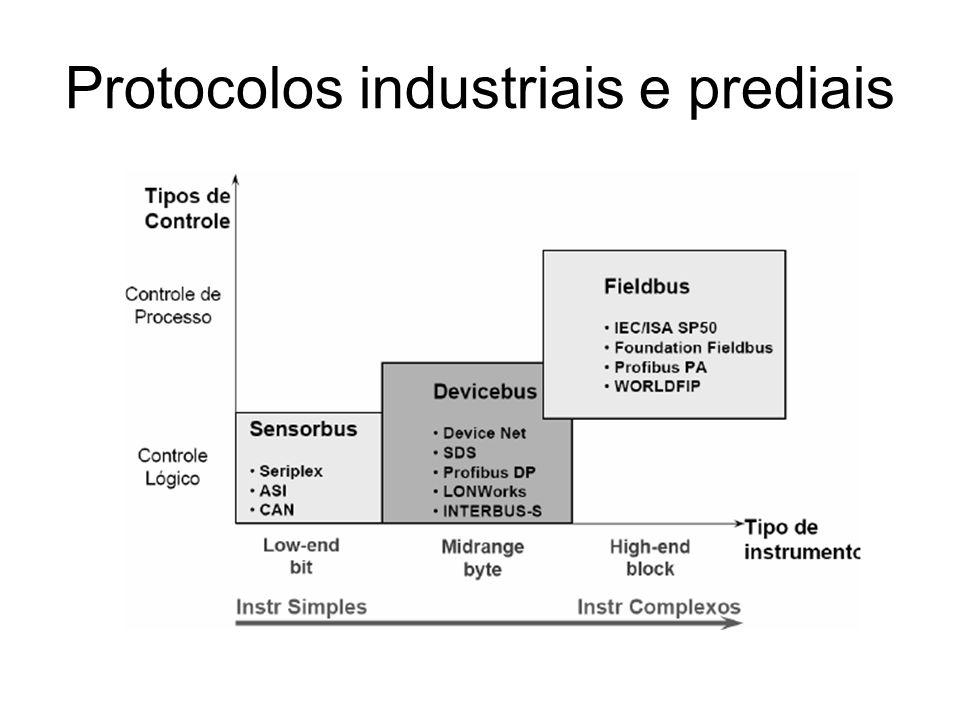Protocolos industriais e prediais