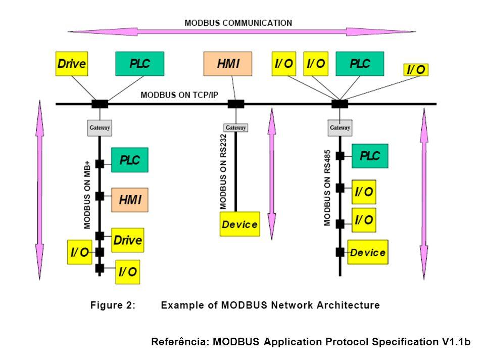Referência: MODBUS Application Protocol Specification V1.1b