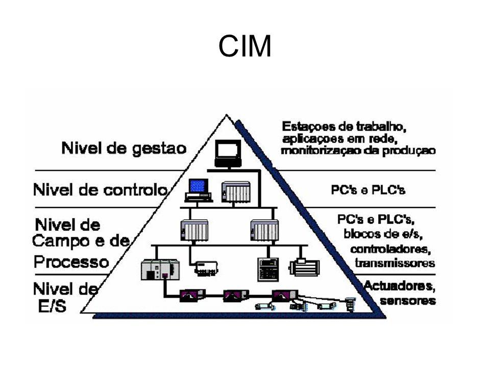 PROFIBUS Arquiteturas: –Profibus-PA Solução Profibus para automação de processos Conecta sistemas de automação e de controle de processos com os dispositivos de controle (controladores de pressão, controladores de temperatura e posicionadores de válvulas) Pode ser usado como um substituto para a tecnologia analógica (4 a 20 mA) Utiliza as mesmas funções básicas do Profibus-DP Satisfaz as exigências da indústria de controle e processos: –O perfil original da aplicação para a automação do processo e interoperabilidade dos equipamentos de campo dos diferentes fabricantes –Adição e remoção de estações de barramentos, mesmo em áreas intrinsecamente seguras, sem influência pra outras estações –Comunicação transparente através dos acopladores do segmento entre o barramento de automação do processo Profibus-PA e do barramento de automação industrial Profibus-DP –Alimentação remota e transmissão de dados sobre o mesmo par de fios baseado na tecnologia IEC 1158-2 –Uso em área potencialmente explosivas com blindagem explosiva tipo intrinsecamente segura