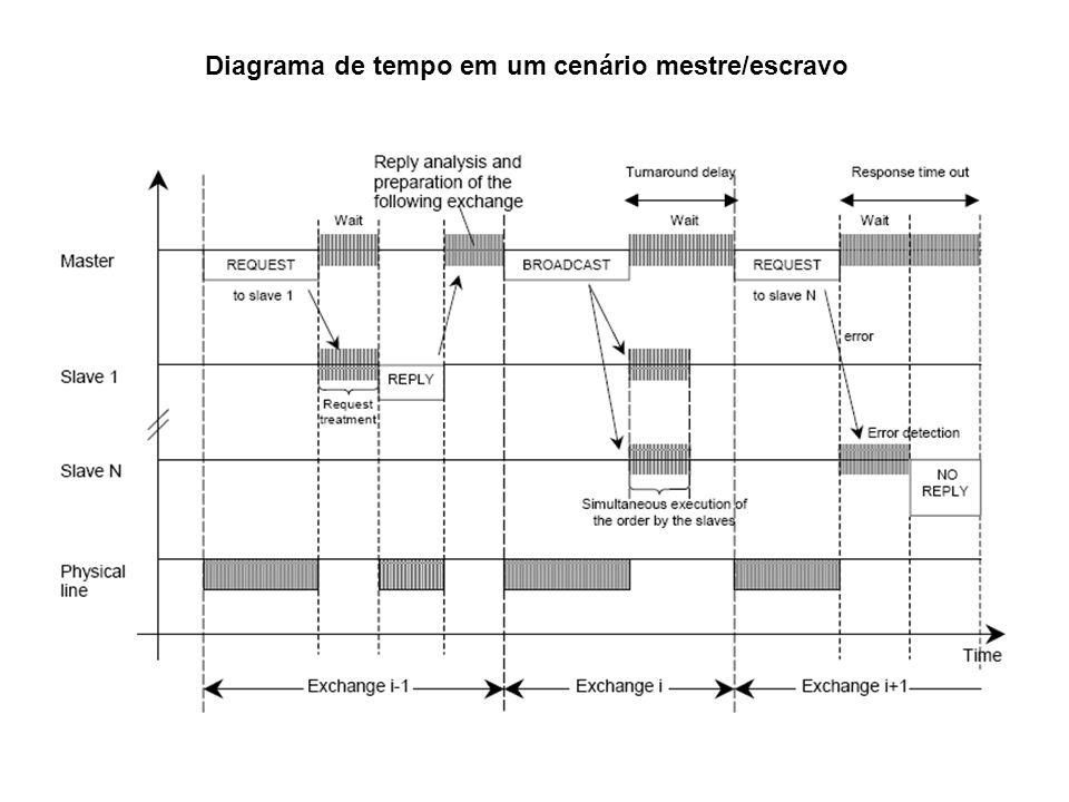 Diagrama de tempo em um cenário mestre/escravo