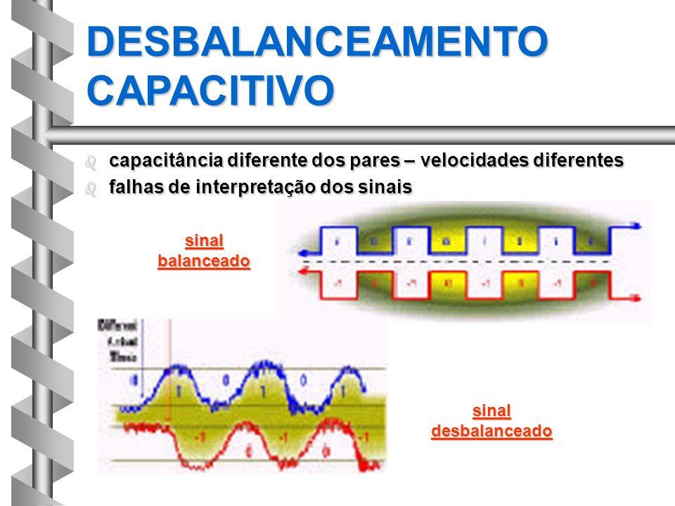 b capacitância diferente dos pares – velocidades diferentes b falhas de interpretação dos sinais DESBALANCEAMENTO CAPACITIVO sinal balanceado sinal de