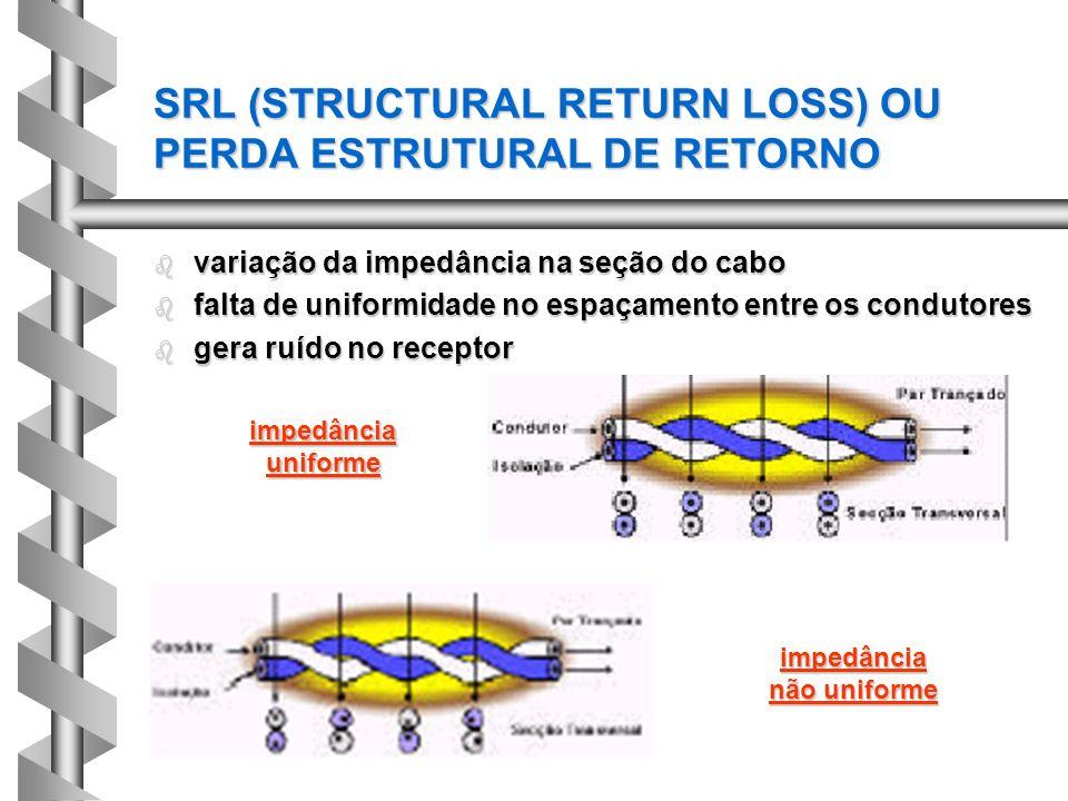 SRL (STRUCTURAL RETURN LOSS) OU PERDA ESTRUTURAL DE RETORNO b variação da impedância na seção do cabo b falta de uniformidade no espaçamento entre os