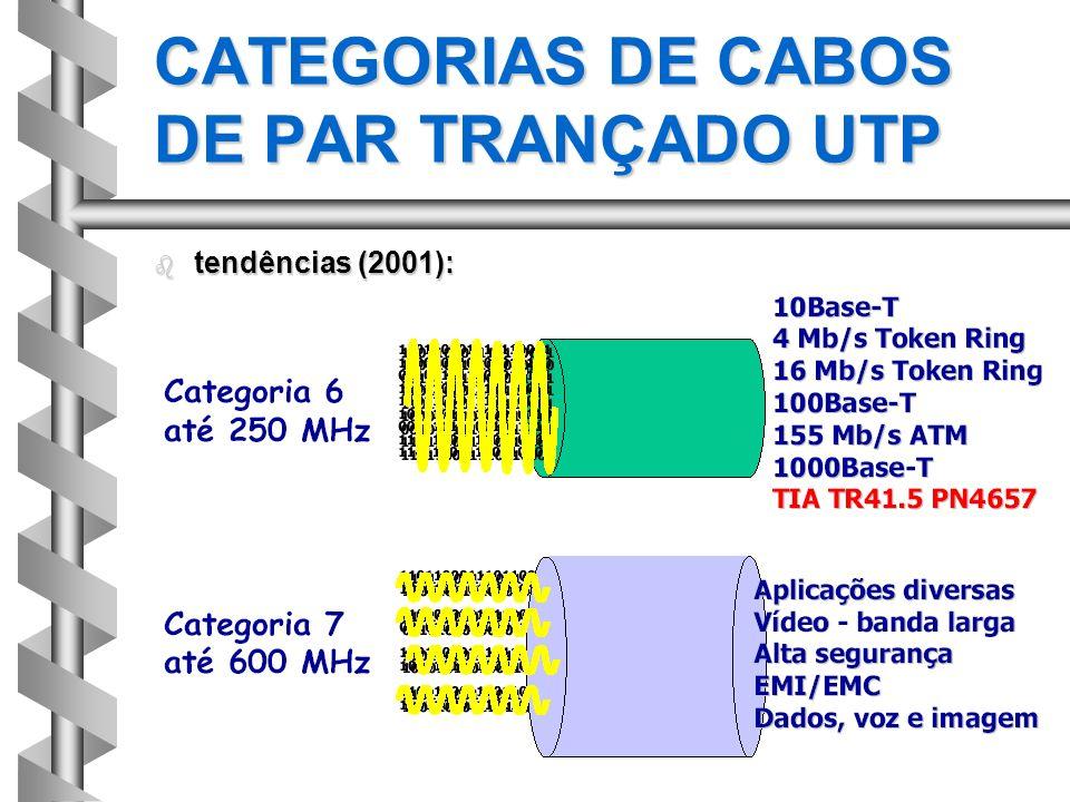 b tendências (2001): CATEGORIAS DE CABOS DE PAR TRANÇADO UTP