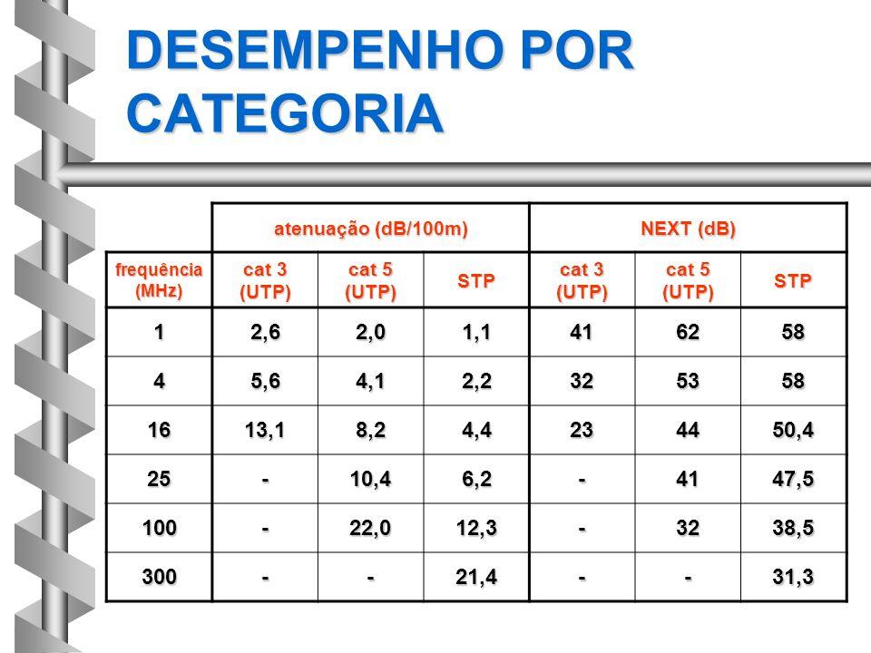 DESEMPENHO POR CATEGORIA atenuação (dB/100m) NEXT (dB) frequência (MHz) cat 3 (UTP) cat 5 (UTP) STP cat 3 (UTP) cat 5 (UTP) STP 12,62,01,1416258 45,64