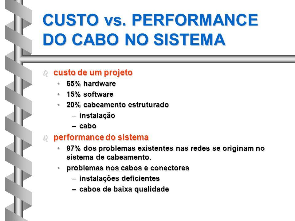 CUSTO vs. PERFORMANCE DO CABO NO SISTEMA b custo de um projeto 65% hardware65% hardware 15% software15% software 20% cabeamento estruturado20% cabeame