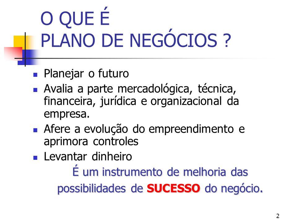 O QUE É PLANO DE NEGÓCIOS ? Planejar o futuro Avalia a parte mercadológica, técnica, financeira, jurídica e organizacional da empresa. Afere a evoluçã