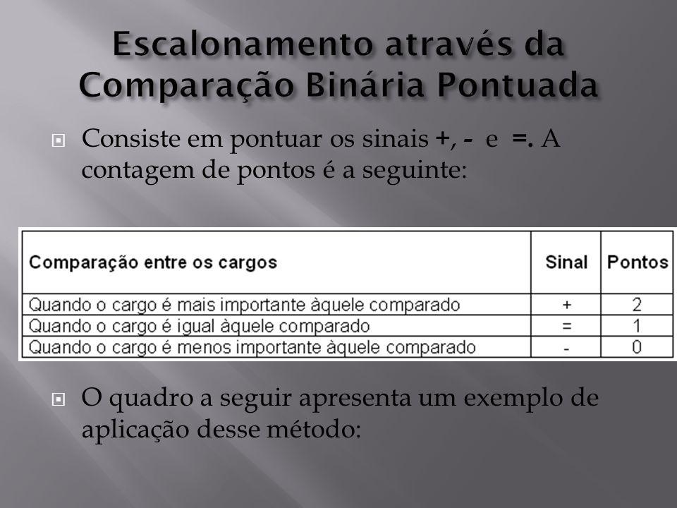 Consiste em pontuar os sinais +, - e =. A contagem de pontos é a seguinte: O quadro a seguir apresenta um exemplo de aplicação desse método:
