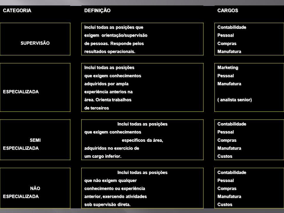 AVALIAÇÃO DE CARGOS CATEGORIAS PRÉ-DETERMINADAS CATEGORIA DEFINIÇÃO CARGOS Inclui todas as posições que Contabilidade exigem orientação/supervisão Pes
