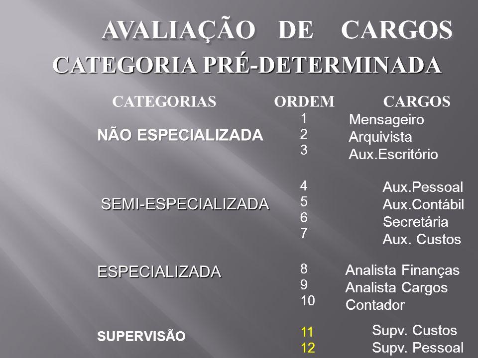 AVALIAÇÃO DE CARGOS CATEGORIA PRÉ-DETERMINADA CATEGORIASORDEMCARGOS NÃO ESPECIALIZADA SEMI-ESPECIALIZADA ESPECIALIZADA SUPERVISÃO 123123 Mensageiro Ar