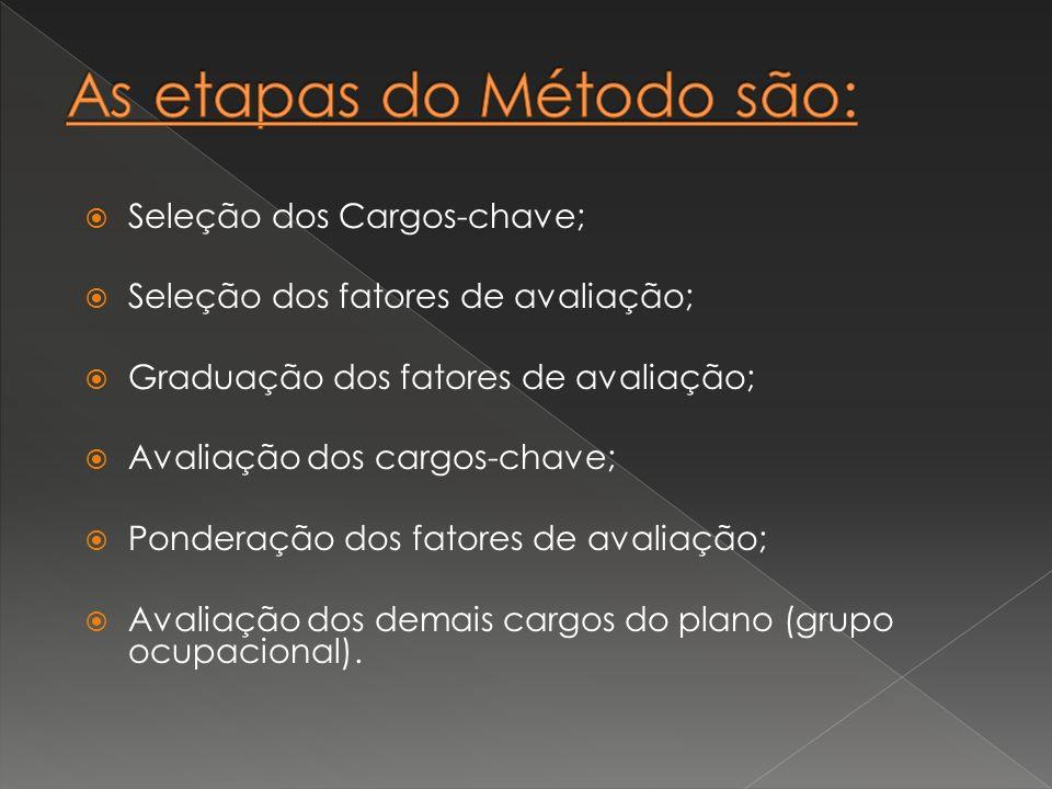 Seleção dos Cargos-chave; Seleção dos fatores de avaliação; Graduação dos fatores de avaliação; Avaliação dos cargos-chave; Ponderação dos fatores de