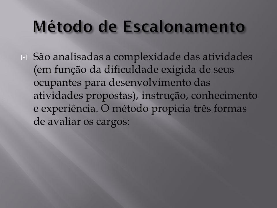 Seleção dos Cargos-chave; Seleção dos fatores de avaliação; Graduação dos fatores de avaliação; Avaliação dos cargos-chave; Ponderação dos fatores de avaliação; Avaliação dos demais cargos do plano (grupo ocupacional).