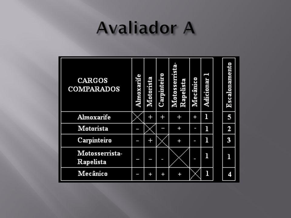 AVALIAÇÃO DE CARGOS CATEGORIAS PRÉ-DETERMINADAS CATEGORIA DEFINIÇÃO CARGOS Inclui todas as posições que Contabilidade exigem orientação/supervisão Pessoal SUPERVISÃO de pessoas.