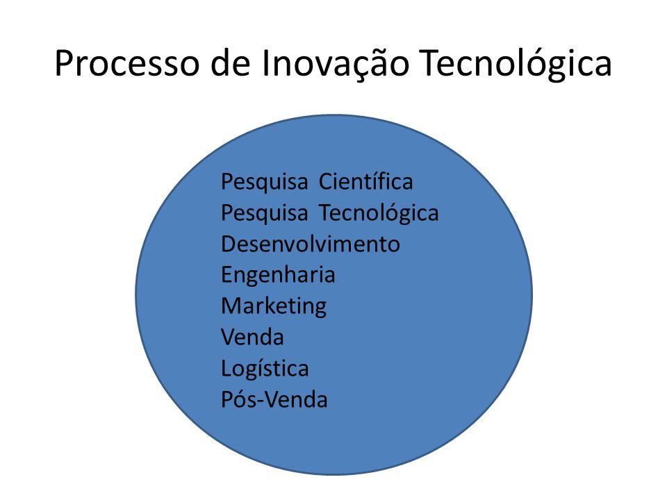 Processo de Inovação Tecnológica Pesquisa Científica Pesquisa Tecnológica Desenvolvimento Engenharia Marketing Venda Logística Pós-Venda