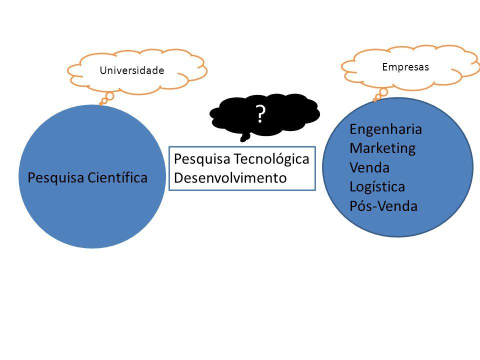 Pesquisa Científica Pesquisa Tecnológica Desenvolvimento Engenharia Marketing Venda Logística Pós-Venda Universidade Empresas ?