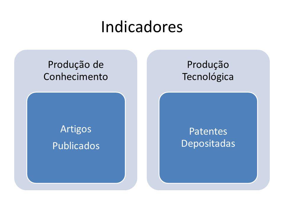 Indicadores Produção de Conhecimento Artigos Publicados Produção Tecnológica Patentes Depositadas