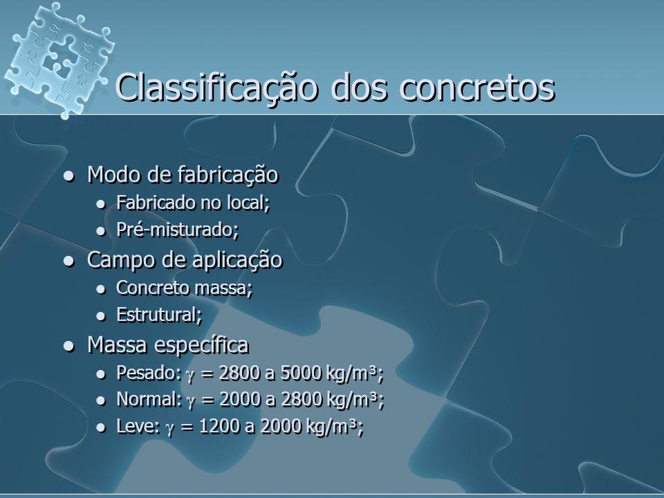 Classificação dos concretos Modo de fabricação Fabricado no local; Pré-misturado; Campo de aplicação Concreto massa; Estrutural; Massa específica Pesa