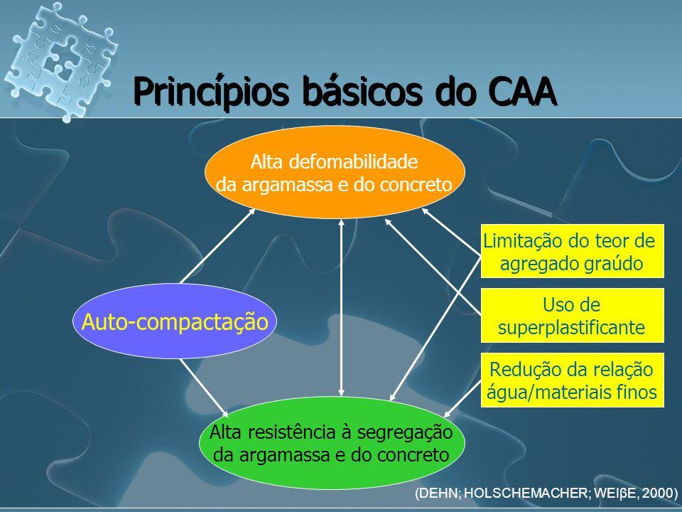 Auto-compactação Princípios básicos do CAA Alta defomabilidade da argamassa e do concreto Alta resistência à segregação da argamassa e do concreto Lim