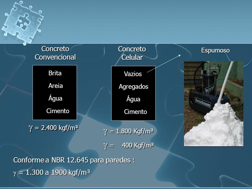 = 2.400 kgf/m³ Cimento Água Areia Brita Concreto Convencional = 1.800 Kgf/m³ = 1.800 Kgf/m³ = 400 Kgf/m³ = 400 Kgf/m³ Concreto Celular Cimento Água Ag
