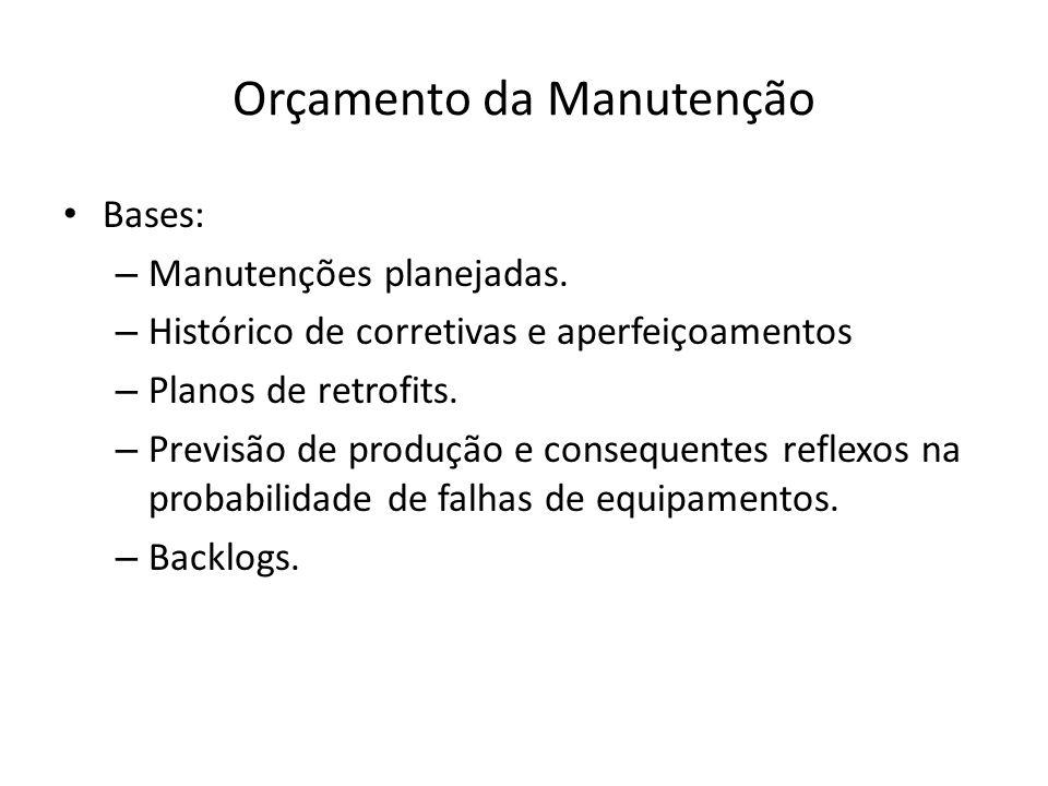 Orçamento da Manutenção Bases: – Manutenções planejadas. – Histórico de corretivas e aperfeiçoamentos – Planos de retrofits. – Previsão de produção e
