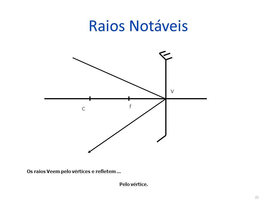 Raios Notáveis 23 V f C Os raios Veem pelo vértices e refletem... Pelo vértice.
