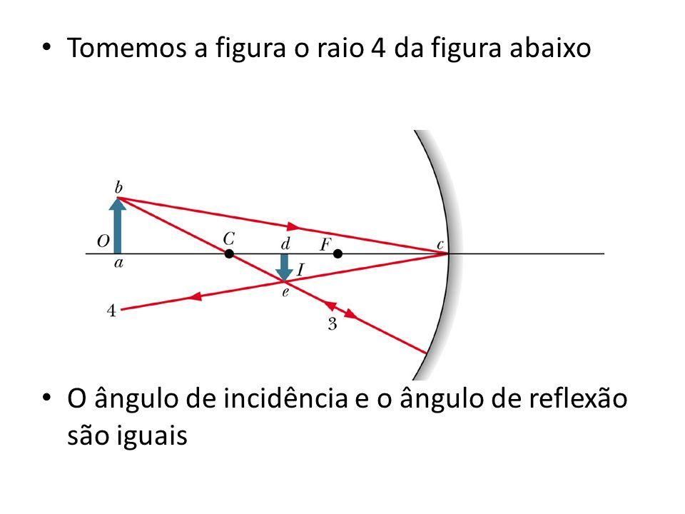 Tomemos a figura o raio 4 da figura abaixo O ângulo de incidência e o ângulo de reflexão são iguais