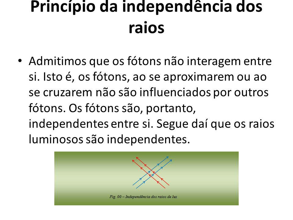 Princípio da independência dos raios Admitimos que os fótons não interagem entre si. Isto é, os fótons, ao se aproximarem ou ao se cruzarem não são in