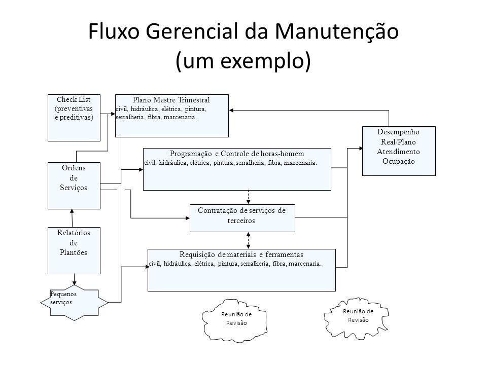 Fluxo Gerencial da Manutenção (um exemplo) Ordens de Serviços Relatórios de Plantões Check List (preventivas e preditivas) Plano Mestre Trimestral civ