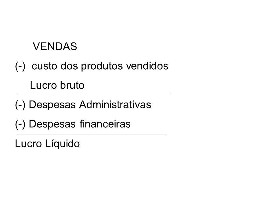 VENDAS (-) custo dos produtos vendidos Lucro bruto (-) Despesas Administrativas (-) Despesas financeiras Lucro Líquido