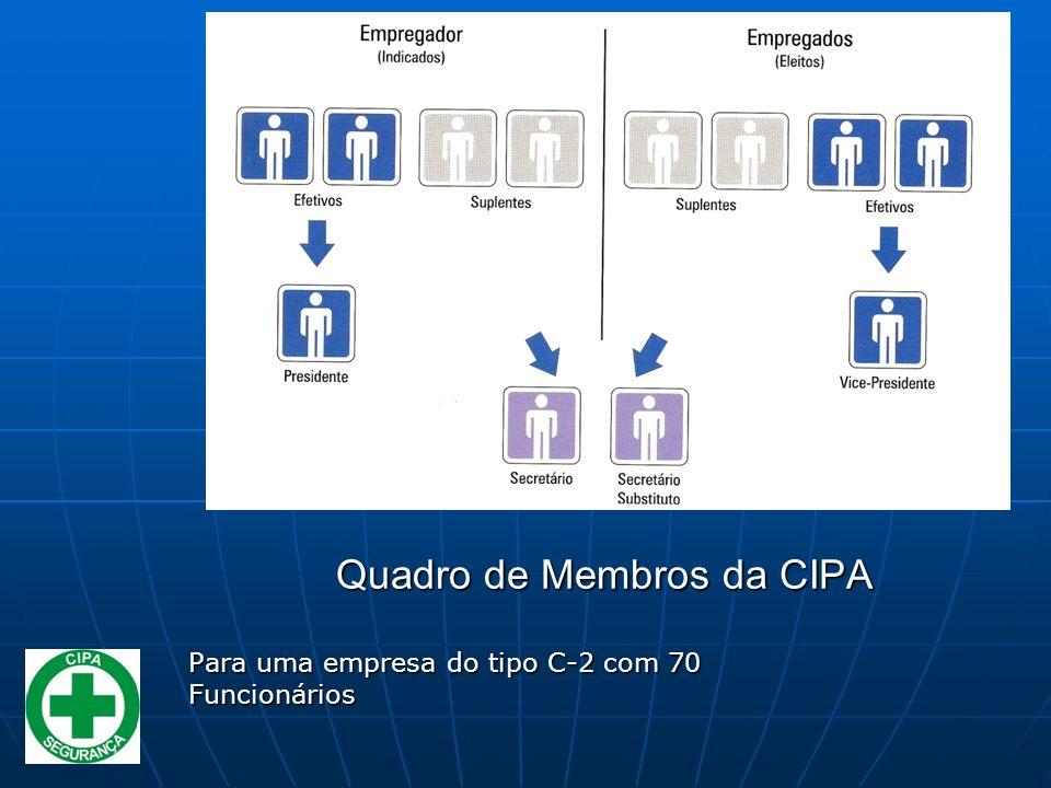 Para uma empresa do tipo C-2 com 70 Funcionários Quadro de Membros da CIPA