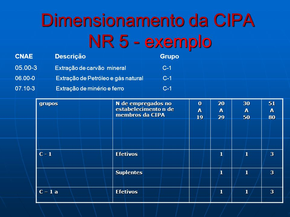 Dimensionamento da CIPA NR 5 - exemplo grupos N de empregados no estabelecimento n de membros da CIPA 0A1920A2930A5051A80 C - 1 Efetivos113 Suplentes1