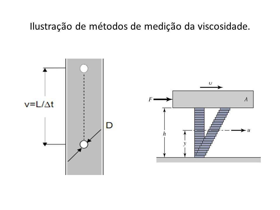 Ilustração de métodos de medição da viscosidade.